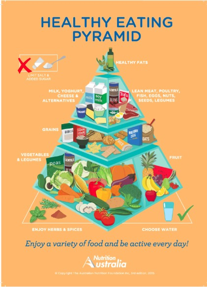 Nutrition Australia, Food Pyramid 2015
